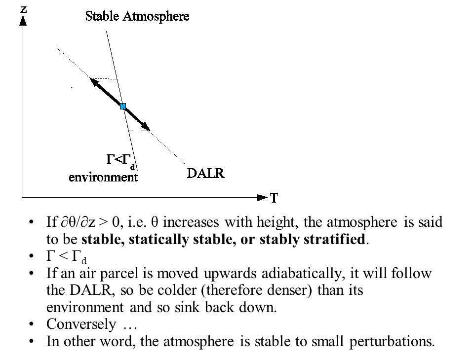 In other word, the atmosphere is stable to small perturbations.