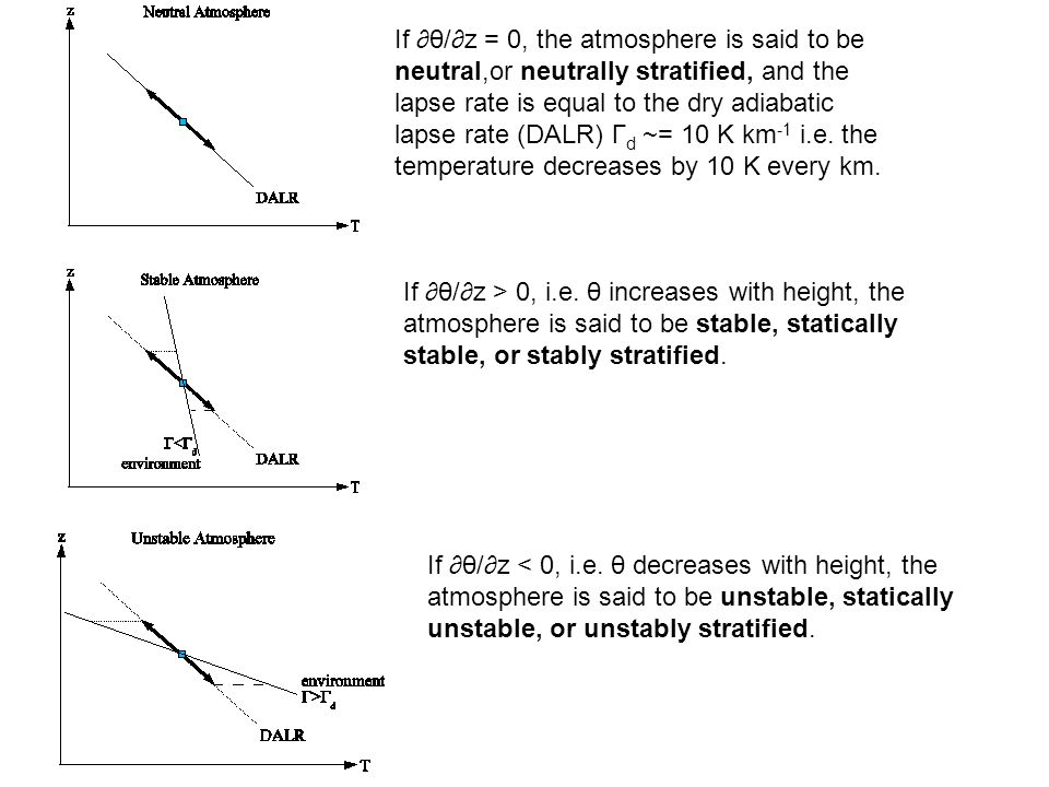 If ∂θ/∂z = 0, the atmosphere is said to be neutral,or neutrally stratified, and the lapse rate is equal to the dry adiabatic lapse rate (DALR) Γd ~= 10 K km-1 i.e. the temperature decreases by 10 K every km.