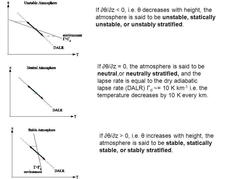 If ∂θ/∂z < 0, i.e. θ decreases with height, the atmosphere is said to be unstable, statically unstable, or unstably stratified.