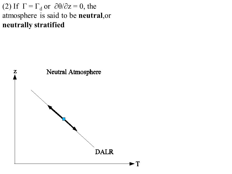 (2) If Γ = Γd or ∂θ/∂z = 0, the atmosphere is said to be neutral,or neutrally stratified