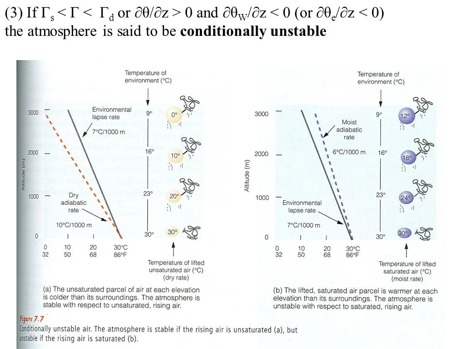 (3) If Γs < Γ < Γd or ∂θ/∂z > 0 and ∂θW/∂z < 0 (or ∂θe/∂z < 0) the atmosphere is said to be conditionally unstable
