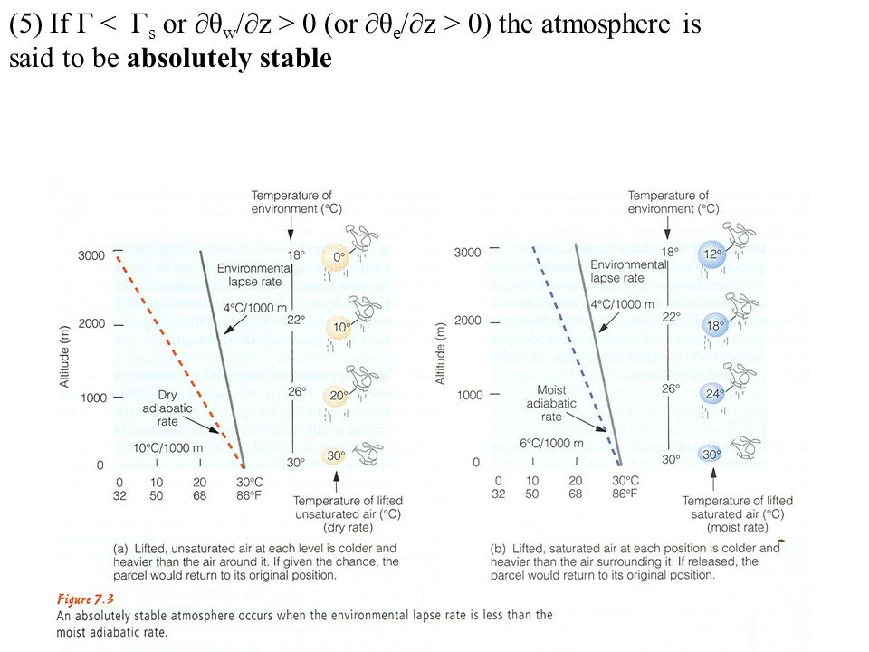 (5) If Γ < Γs or ∂θw/∂z > 0 (or ∂θe/∂z > 0) the atmosphere is said to be absolutely stable