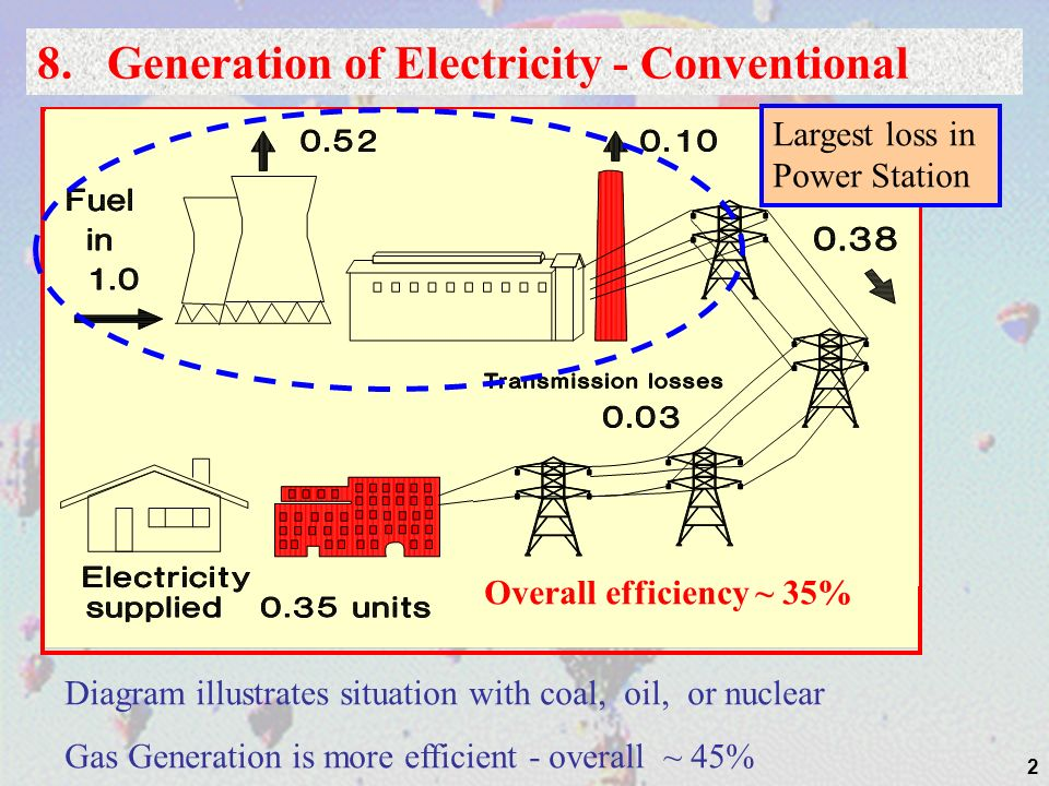 8. Generation of Electricity - Conventional