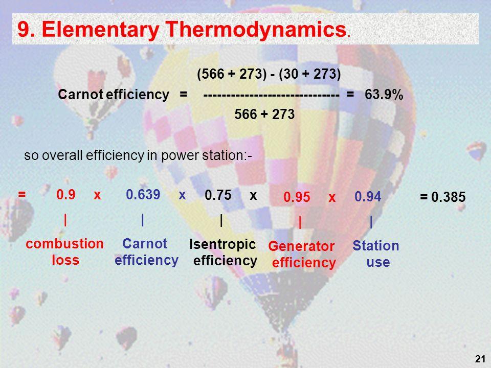 9. Elementary Thermodynamics.