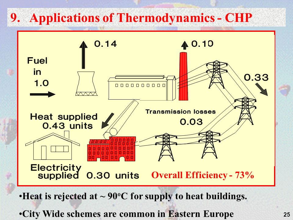 9. Applications of Thermodynamics - CHP