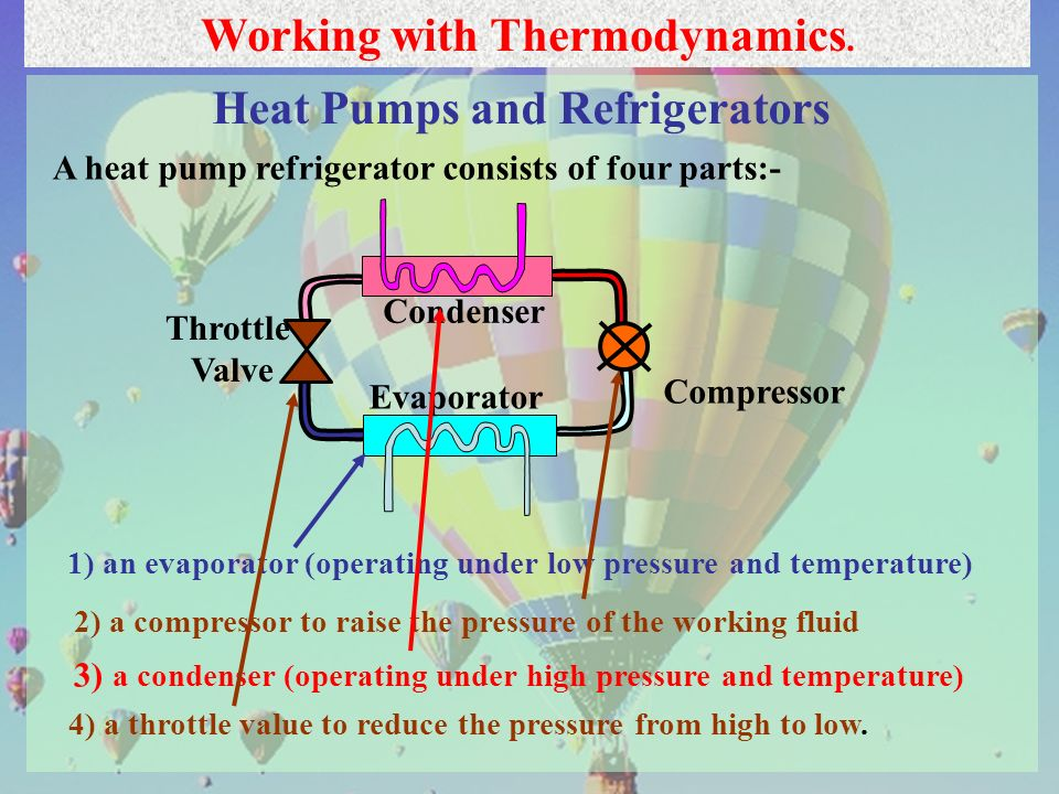 Working with Thermodynamics. Heat Pumps and Refrigerators