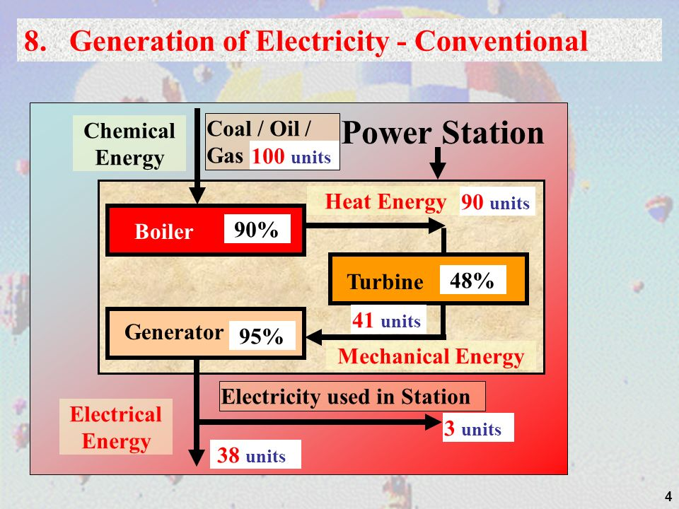 Power Station 8. Generation of Electricity - Conventional