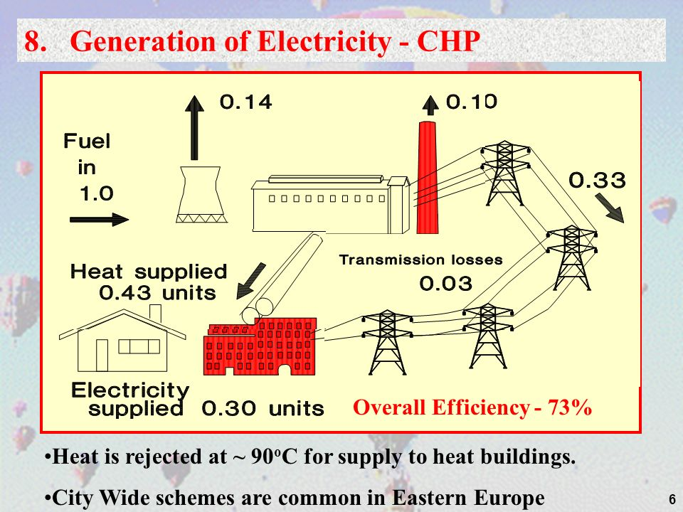 8. Generation of Electricity - CHP
