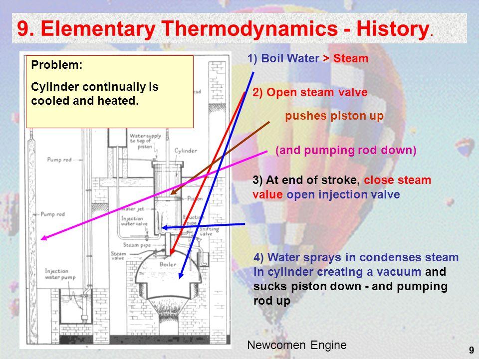 9. Elementary Thermodynamics - History.