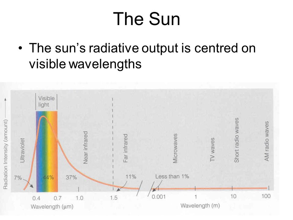 The Sun The sun's radiative output is centred on visible wavelengths