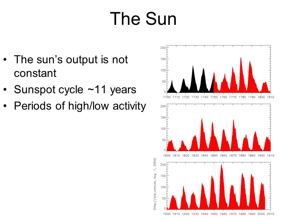 The Sun The sun's output is not constant Sunspot cycle ~11 years