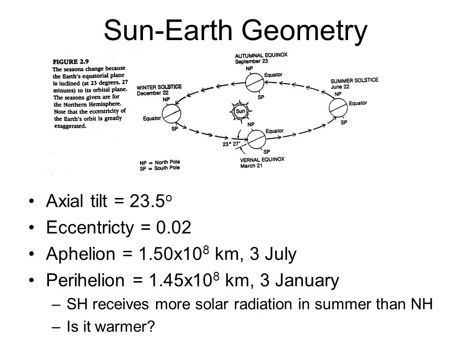 Sun-Earth Geometry Axial tilt = 23.5o Eccentricty = 0.02