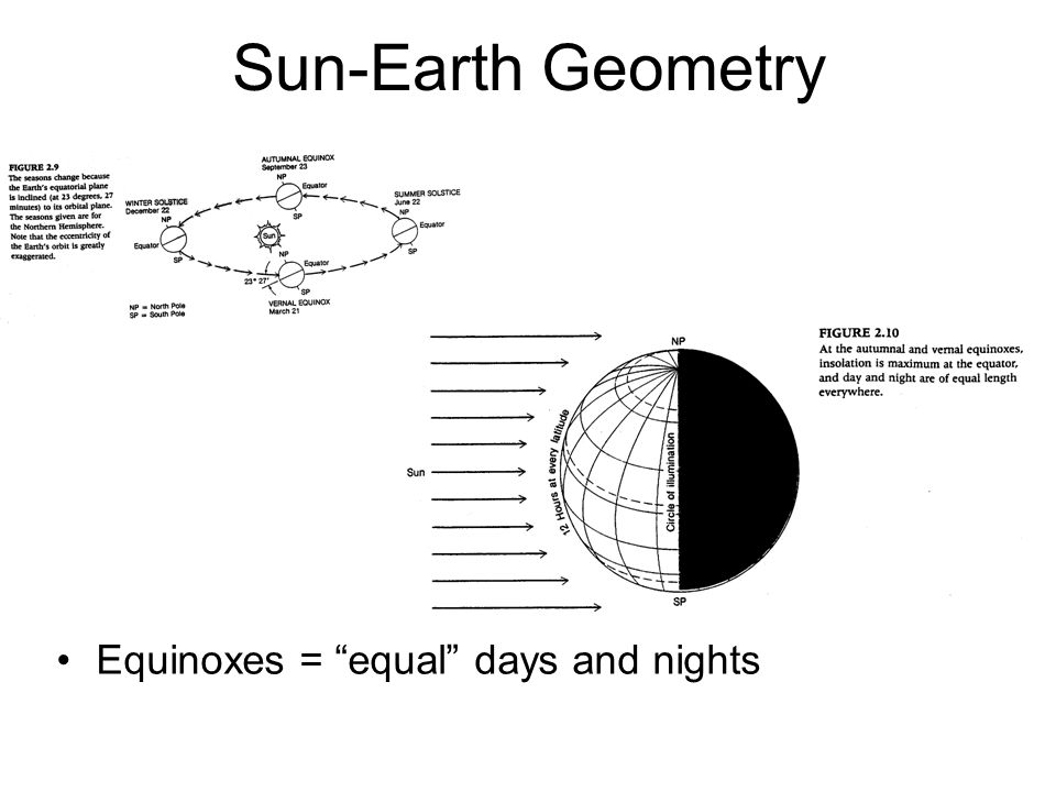 Sun-Earth Geometry Equinoxes = equal days and nights