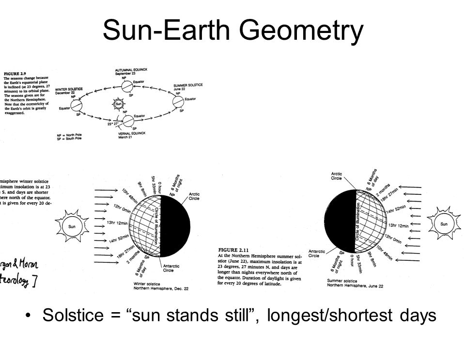 Sun-Earth Geometry Solstice = sun stands still , longest/shortest days