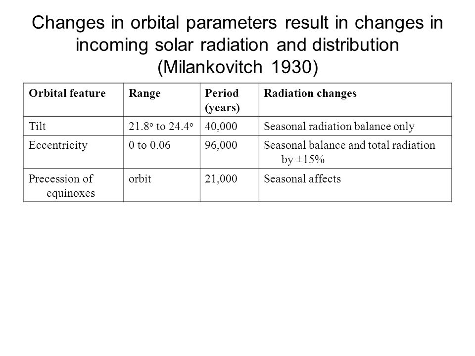 Changes in orbital parameters result in changes in incoming solar radiation and distribution (Milankovitch 1930)