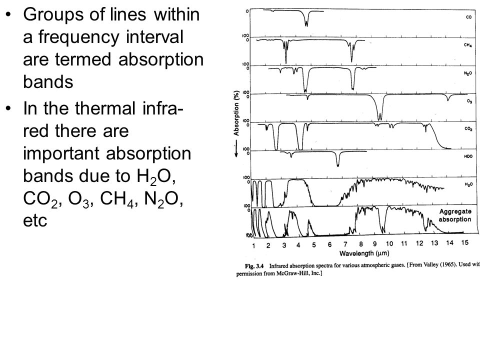Groups of lines within a frequency interval are termed absorption bands
