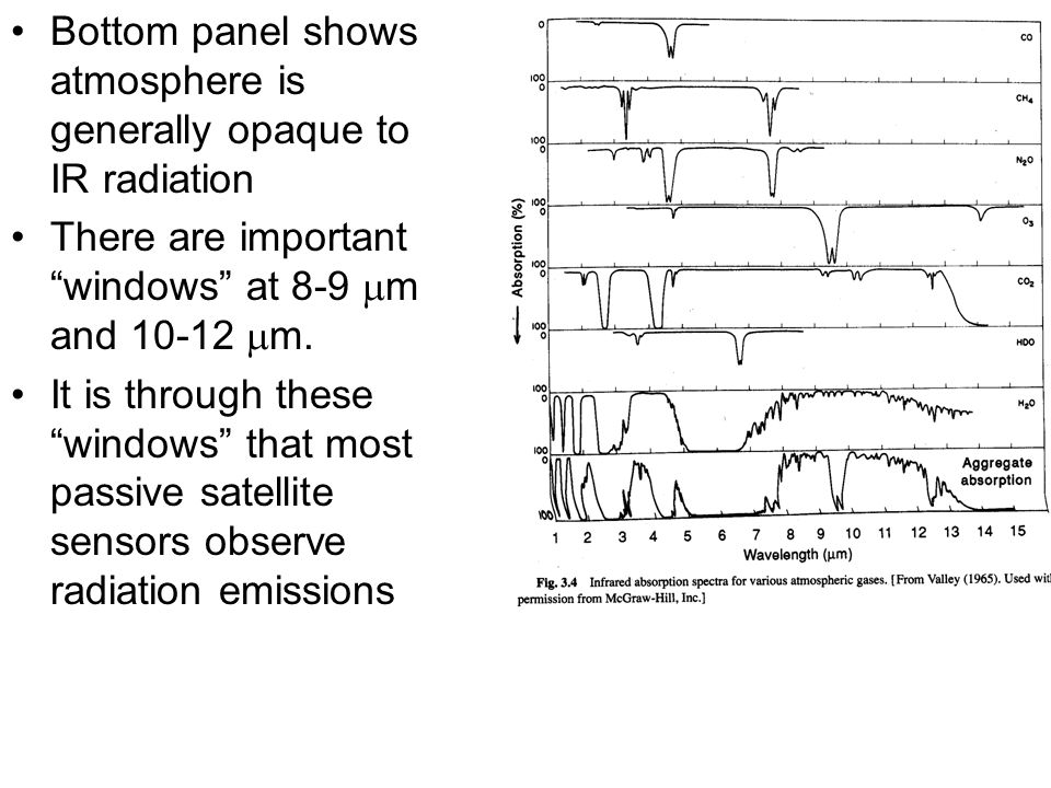 Bottom panel shows atmosphere is generally opaque to IR radiation