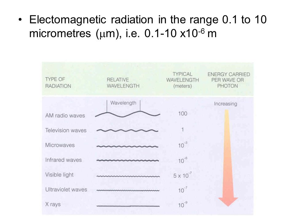 Electomagnetic radiation in the range 0.1 to 10 micrometres (mm), i.e. 0.1-10 x10-6 m
