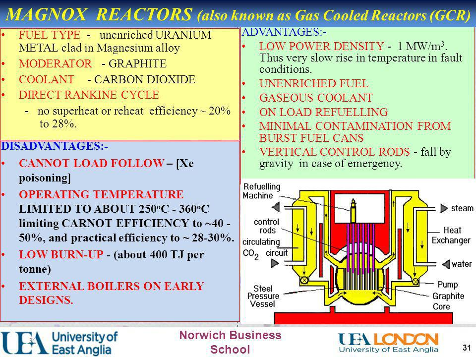 MAGNOX REACTORS (also known as Gas Cooled Reactors (GCR)