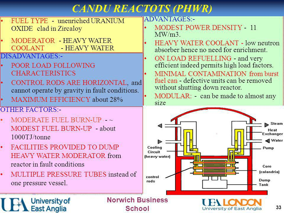 CANDU REACTOTS (PHWR) FUEL TYPE - unenriched URANIUM OXIDE clad in Zircaloy. MODERATOR - HEAVY WATER COOLANT - HEAVY WATER.