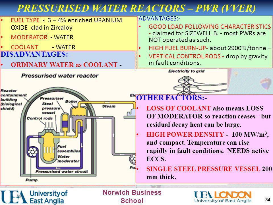 PRESSURISED WATER REACTORS – PWR (VVER)