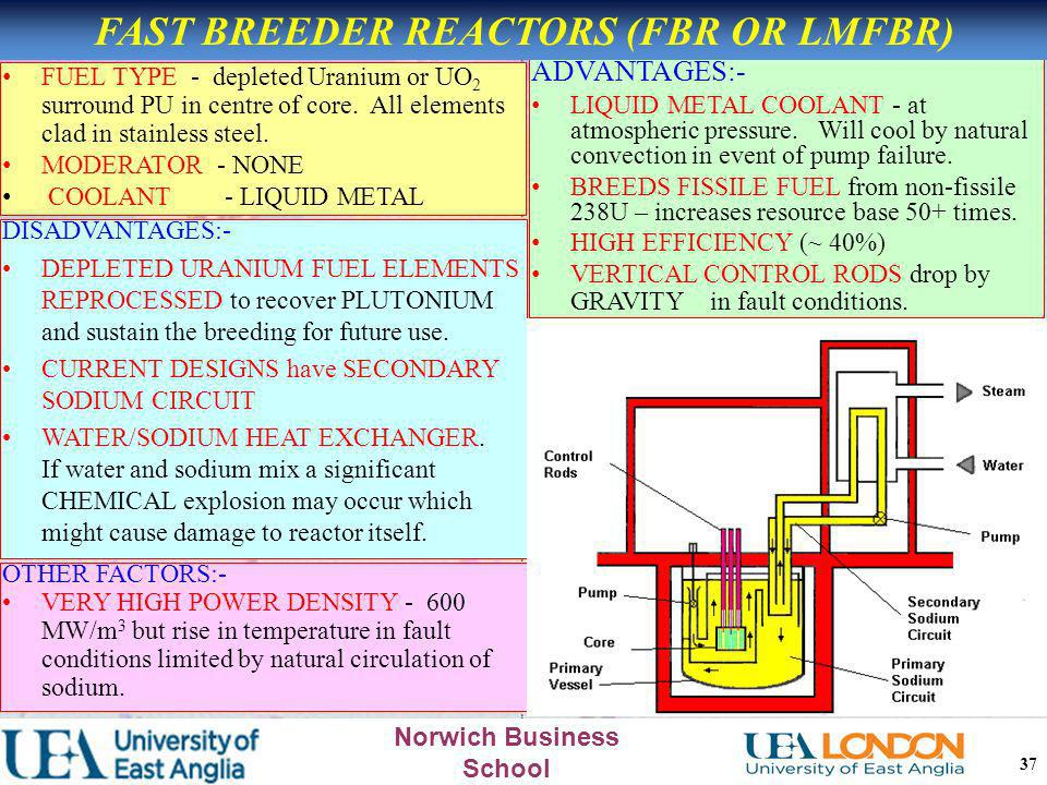 FAST BREEDER REACTORS (FBR OR LMFBR)