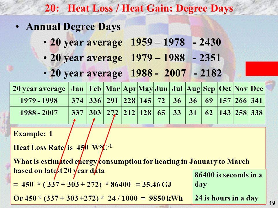 20: Heat Loss / Heat Gain: Degree Days