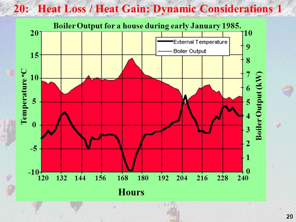 20: Heat Loss / Heat Gain: Dynamic Considerations 1