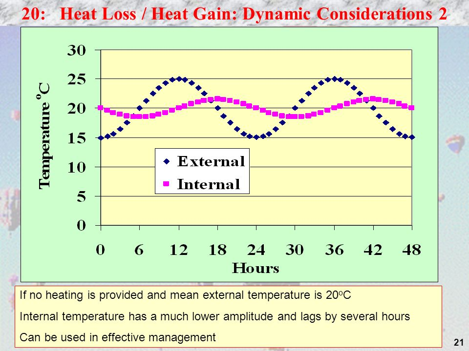 20: Heat Loss / Heat Gain: Dynamic Considerations 2