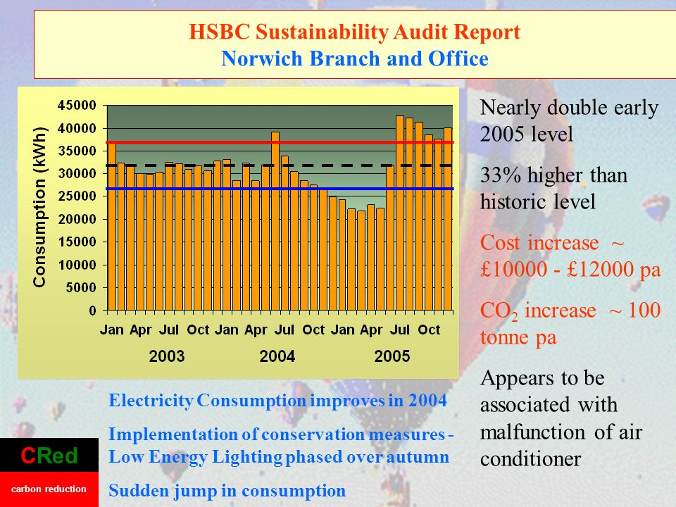 HSBC Sustainability Audit Report Norwich Branch and Office