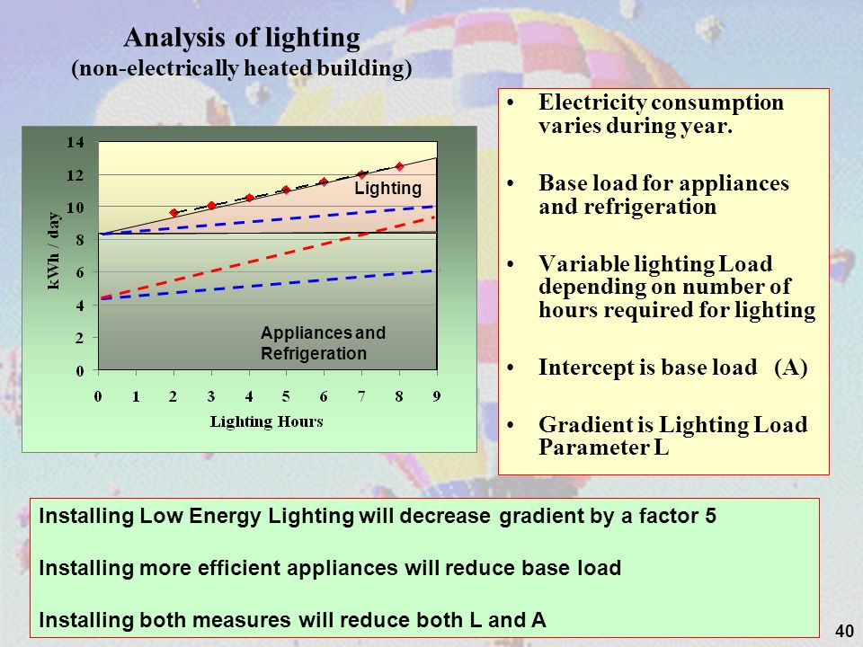 Analysis of lighting (non-electrically heated building)