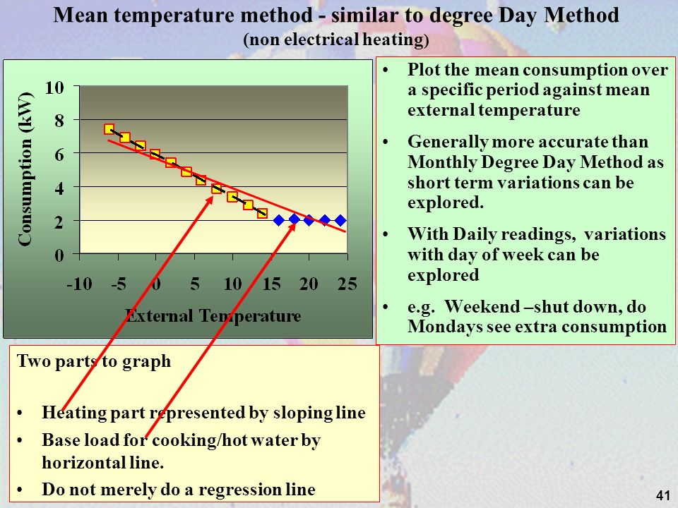 Mean temperature method - similar to degree Day Method (non electrical heating)
