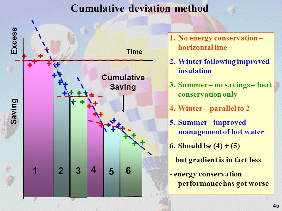 Cumulative deviation method