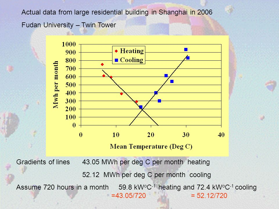 Actual data from large residential building in Shanghai in 2006