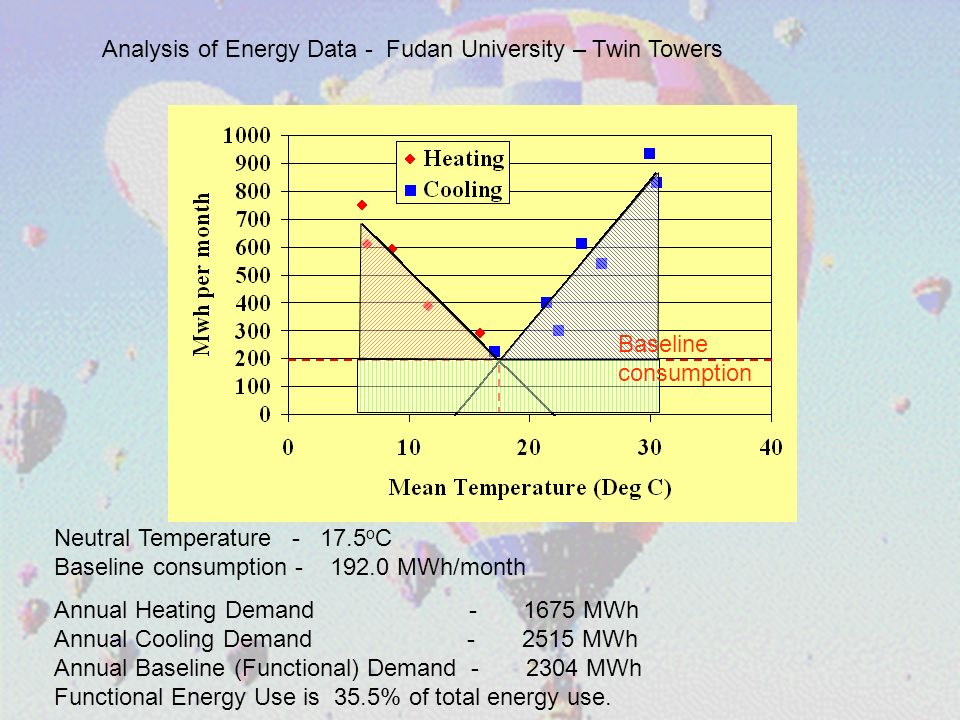 Analysis of Energy Data - Fudan University – Twin Towers