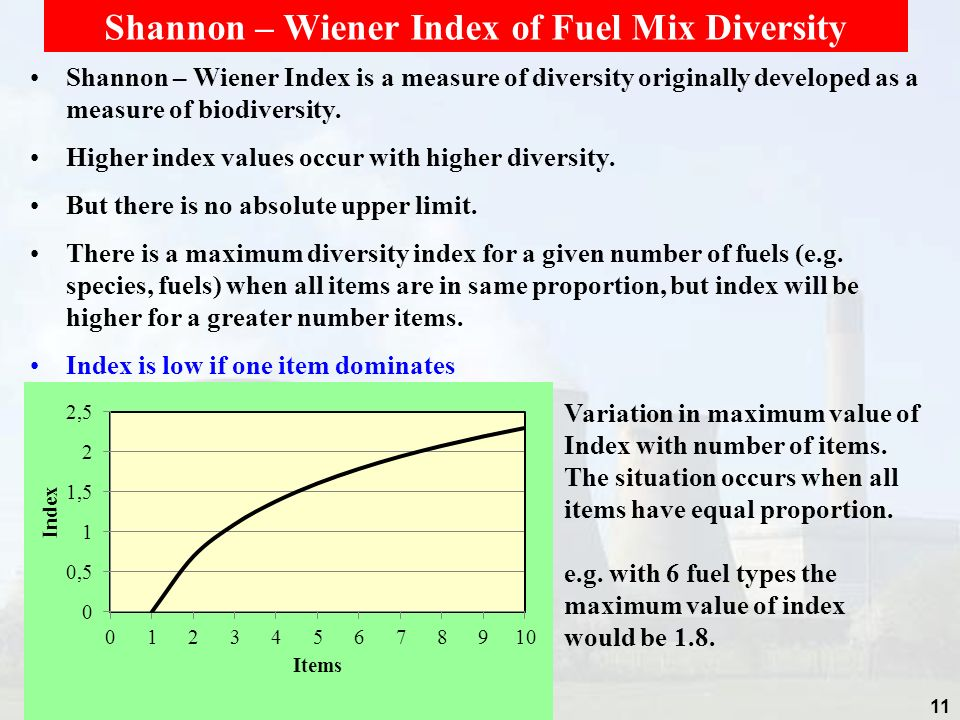 Shannon – Wiener Index of Fuel Mix Diversity