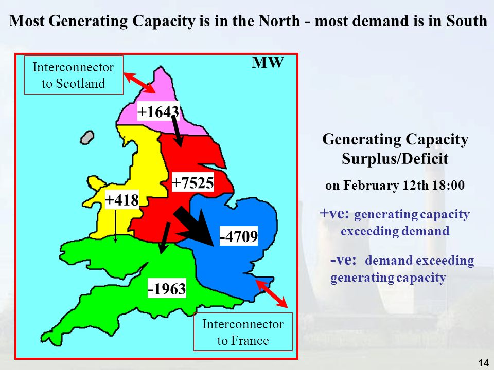 Most Generating Capacity is in the North - most demand is in South