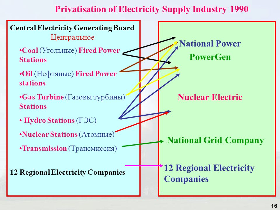 Privatisation of Electricity Supply Industry 1990