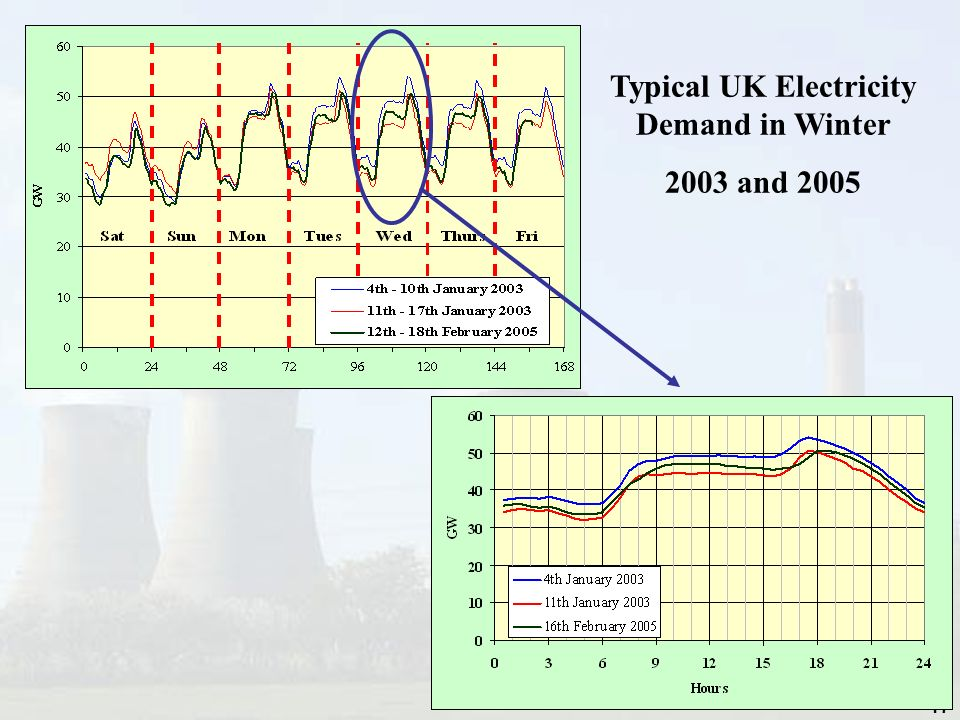 Typical UK Electricity Demand in Winter