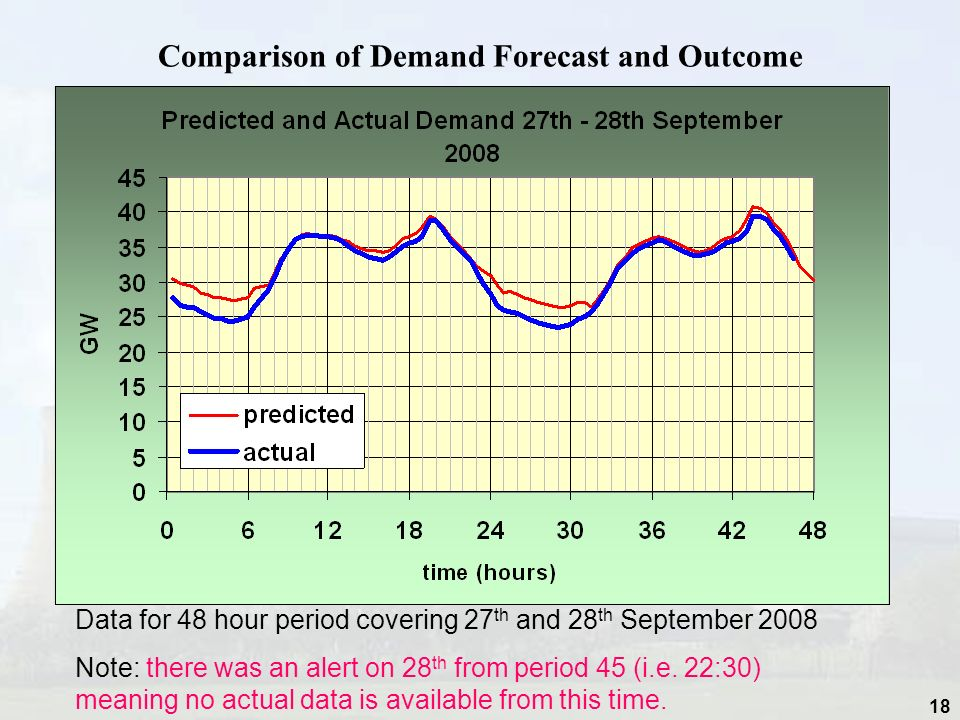 Comparison of Demand Forecast and Outcome