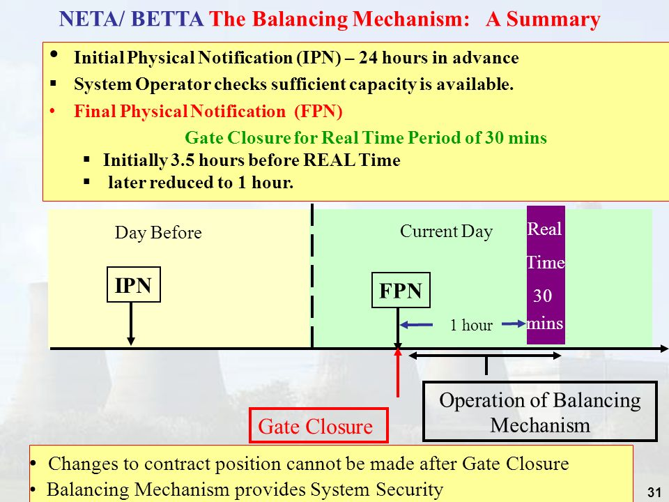 Operation of Balancing Mechanism