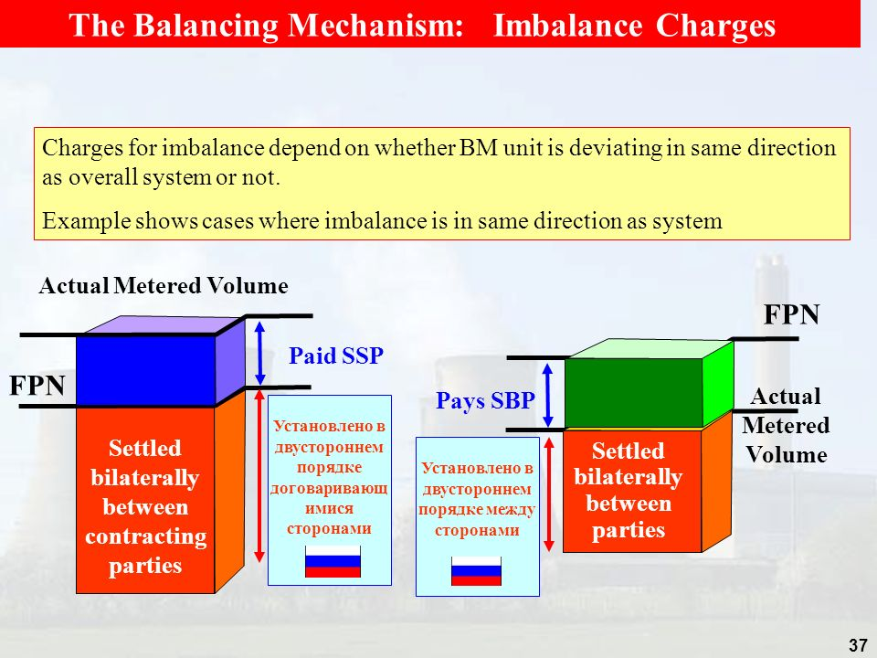 The Balancing Mechanism: Imbalance Charges