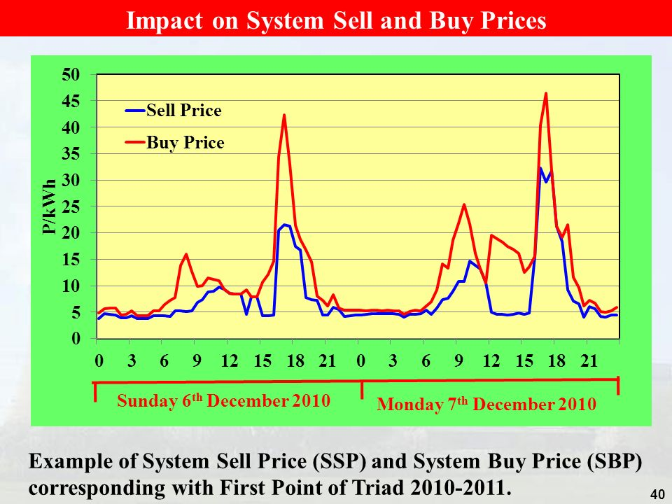 Impact on System Sell and Buy Prices