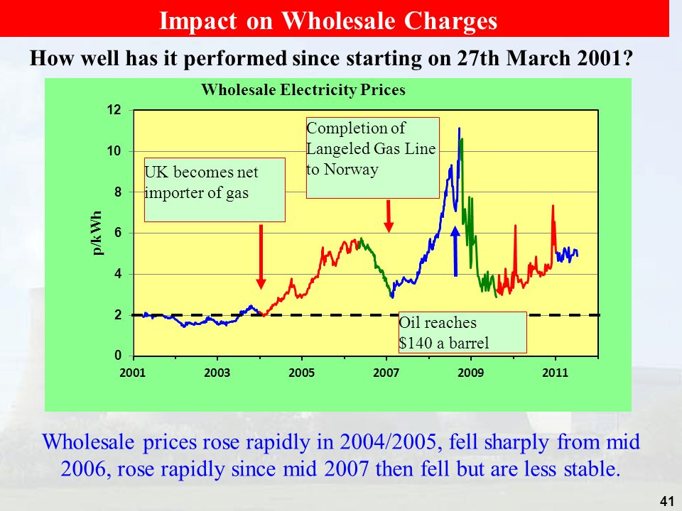 Impact on Wholesale Charges