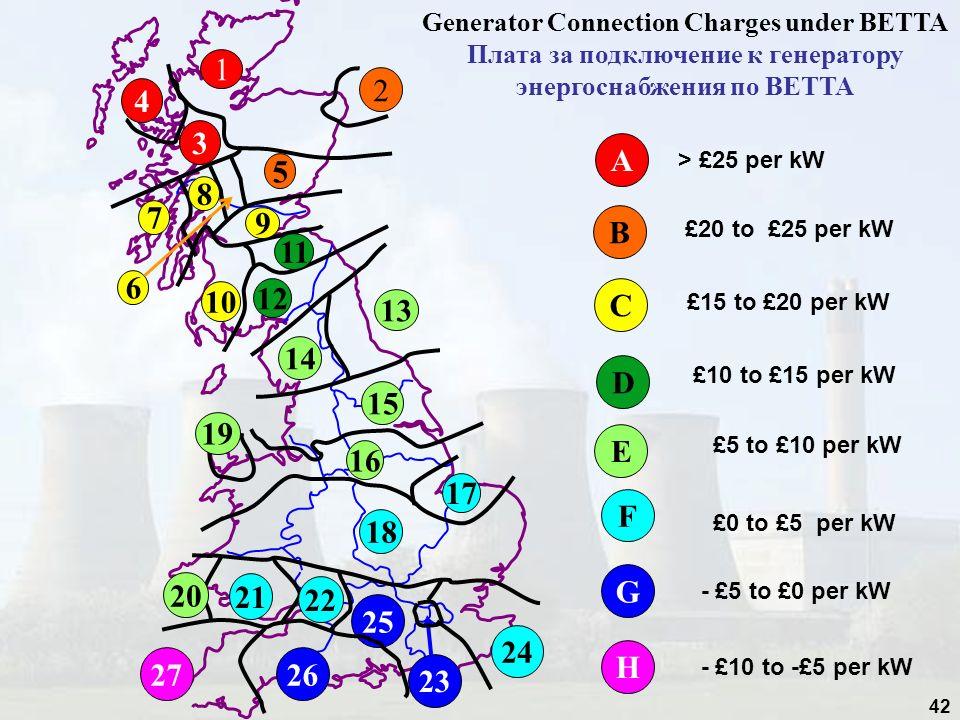 Generator Connection Charges under BETTA Плата за подключение к генератору энергоснабжения по BETTA