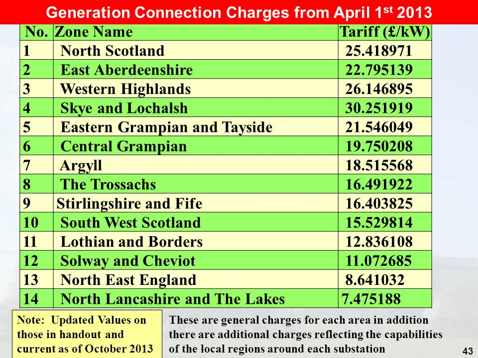 Generation Connection Charges from April 1st 2013