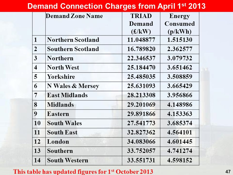 Demand Connection Charges from April 1st 2013 Energy Consumed (p/kWh)