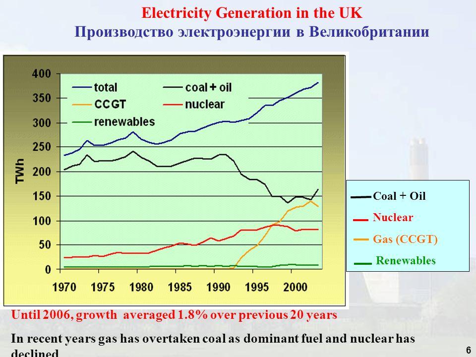 Electricity Generation in the UK Производство электроэнергии в Великобритании