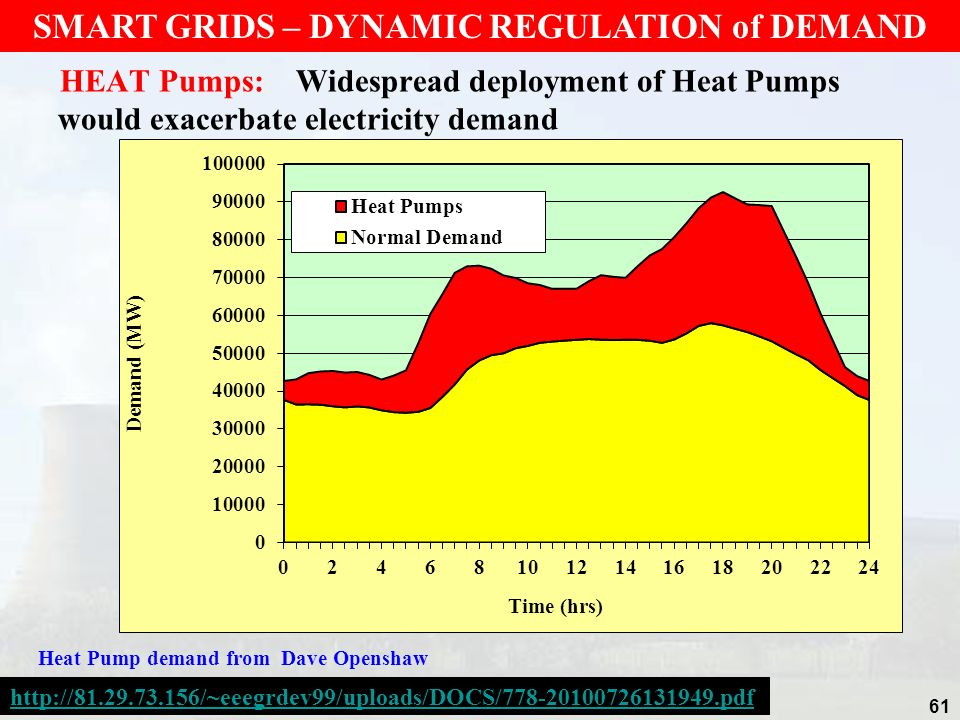 SMART GRIDS – DYNAMIC REGULATION of DEMAND