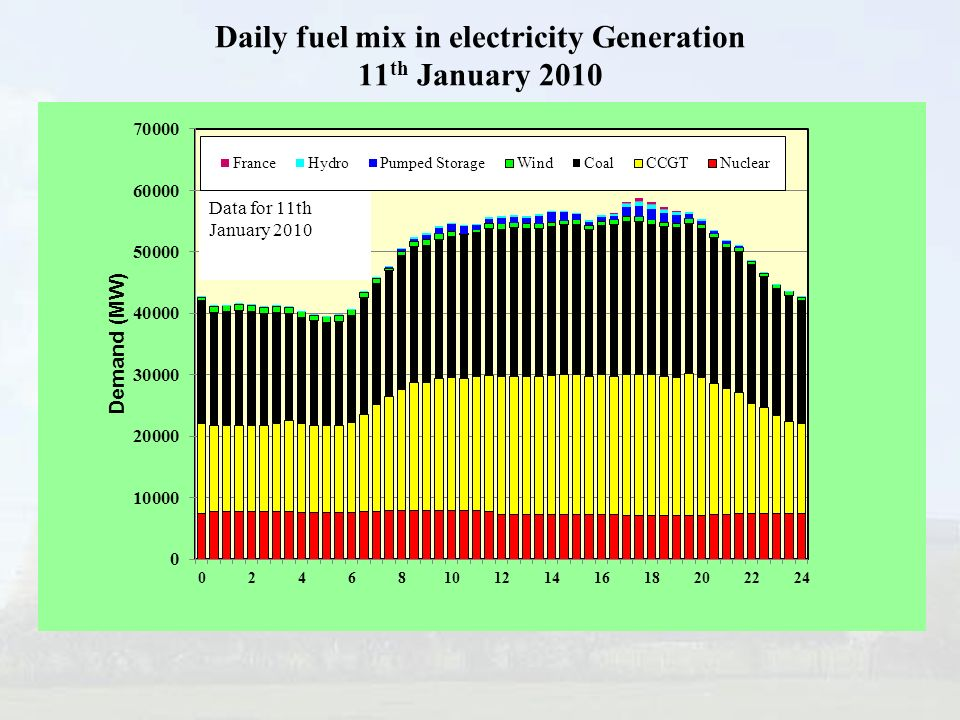 Daily fuel mix in electricity Generation 11th January 2010